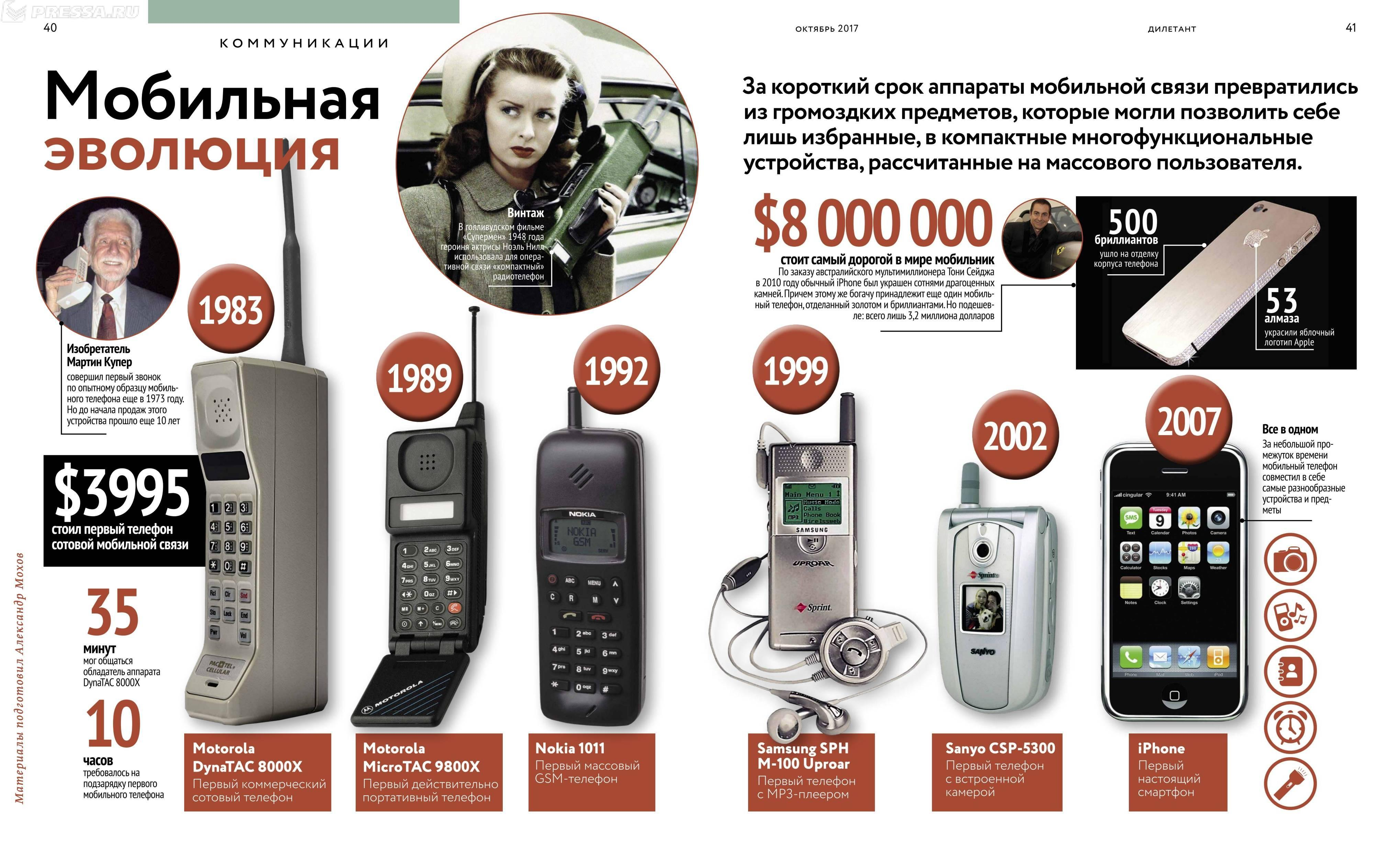 mobile telephone history History of mobile phones and the but his was the first usable truly portable mobile telephone cooper made mobile phone history in.